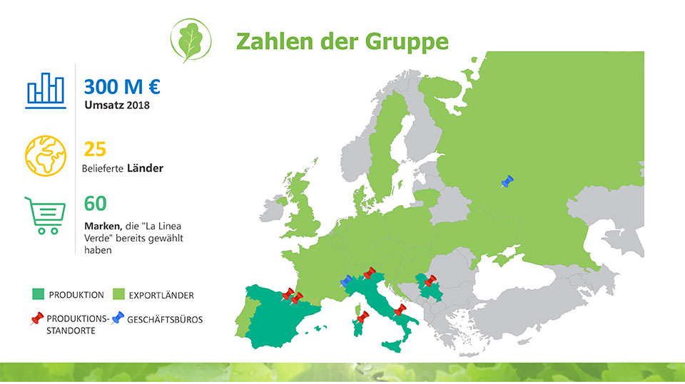 zahlen der Gruppe La linea verde